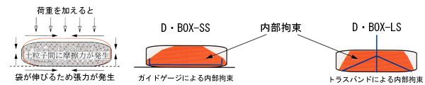 D・BOX内部構造
